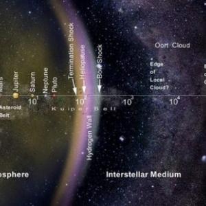 Le systeme solaire et sa frontiere