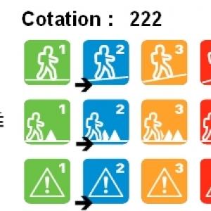 Cotation, Les marches temps