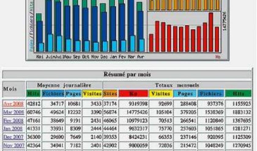 statistique du site web ardennes magazine 30 avril 2008