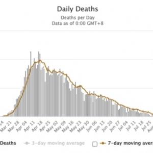 Les cas positifs sont aussi en train de disparaître : sur plus de 100 000 tests réalisés en une semaine, seuls 1,3 % sont revenus positifs[9].