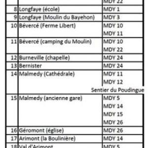 """Liste des points de départs et des """" noeuds"""""""